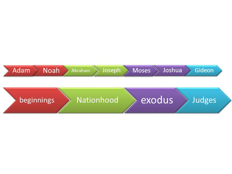 beginnings Nationhood exodus Judges