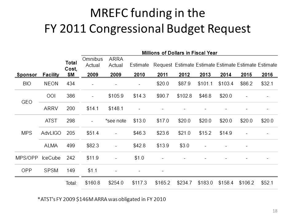 MREFC funding in the FY 2011 Congressional Budget Request 18 Millions of Dollars in Fiscal Year Total Cost, $M Omnibus Actual ARRA ActualEstimateRequestEstimate SponsorFacility 2009 2010201120122013201420152016 BIONEON434 ---$20.0$87.9$101.1$103.4$86.2$32.1 GEO OOI386 -$105.9$14.3$90.7$102.8$46.8$20.0-- ARRV200 $14.1$148.1------- MPS ATST298 - *see note$13.0$17.0$20.0 AdvLIGO205 $51.4-$46.3$23.6$21.0$15.2$14.9-- ALMA499 $82.3-$42.8$13.9$3.0--- MPS/OPPIceCube242 $11.9-$1.0------ OPPSPSM149 $1.1--- Total: $160.8$254.0$117.3$165.2$234.7$183.0$158.4$106.2$52.1 *ATST's FY 2009 $146M ARRA was obligated in FY 2010