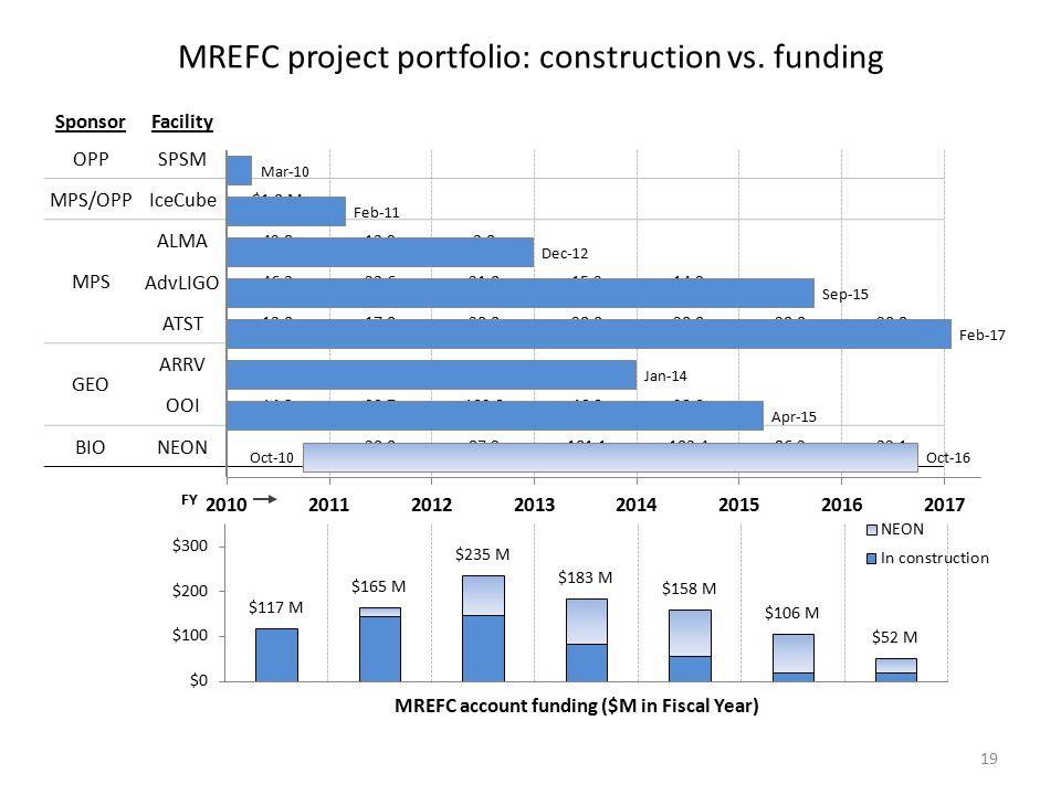 MREFC project portfolio: construction vs. funding 19 SponsorFacility OPPSPSM MPS/OPPIceCube $1.0 M MPS ALMA 42.813.93.0 AdvLIGO 46.323.621.015.214.9 A