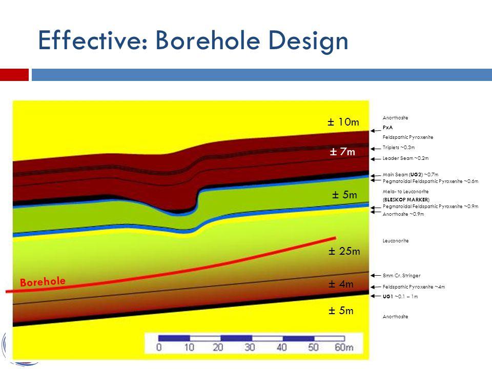 Effective: Borehole Design Borehole ± 10m ± 5m ± 25m ± 4m ± 5m ± 7m Anorthosite PxA Feldspathic Pyroxenite Triplets ~0.3m Leader Seam ~0.2m Main Seam (UG2) ~0.7m Pegmatoidal Feldspathic Pyroxenite ~0.6m Mela- to Leuconorite (BLESKOP MARKER) Pegmatoidal Feldspathic Pyroxenite ~0.9m Anorthosite ~0.9m Leuconorite 8mm Cr.