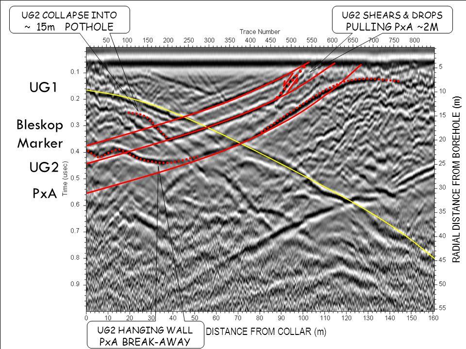 DISTANCE FROM COLLAR (m) UG2 SHEARS & DROPS PULLING PxA ~2M RADIAL DISTANCE FROM BOREHOLE (m) UG1 Bleskop Marker UG2 PxA UG2 COLLAPSE INTO ~ 15m POTHOLE UG2 HANGING WALL PxA BREAK-AWAY