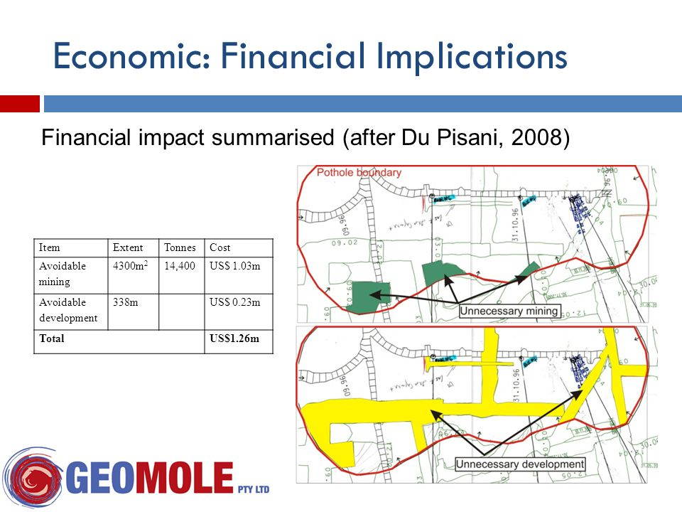Economic: Financial Implications ItemExtentTonnesCost Avoidable mining 4300m 2 14,400US$ 1.03m Avoidable development 338mUS$ 0.23m TotalUS$1.26m Financial impact summarised (after Du Pisani, 2008)