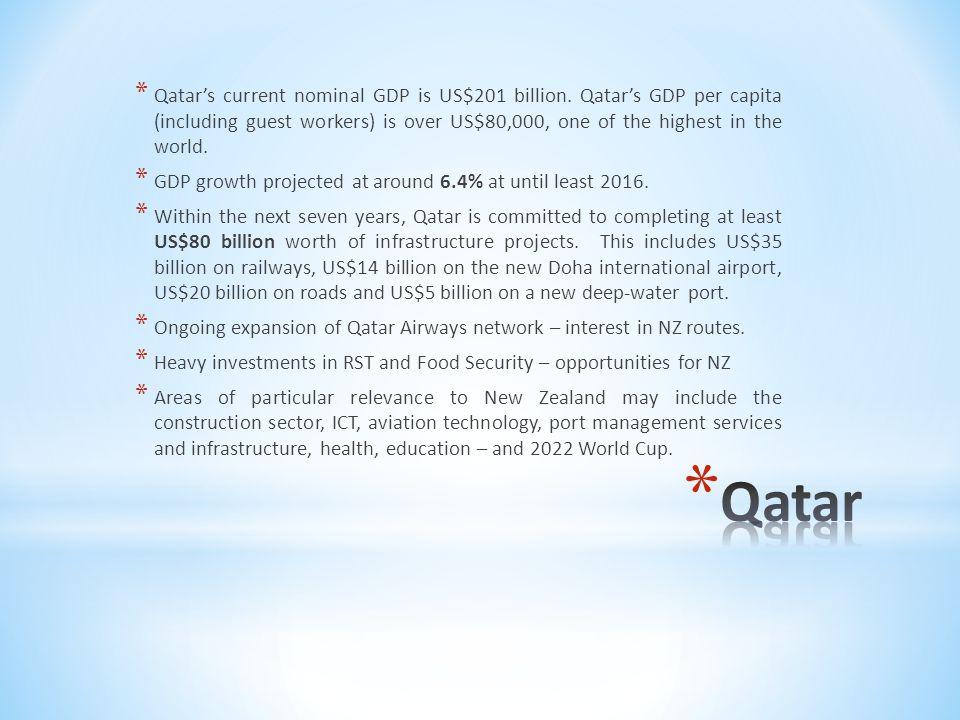 * Qatar's current nominal GDP is US$201 billion.