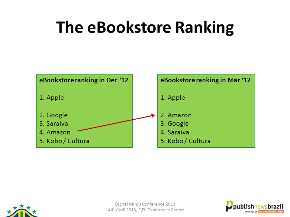 Digital Minds Conference 2013 14th April 2013, QEII Conference Centre The eBookstore Ranking eBookstore ranking in Dec '12 1. Apple 2. Google 3. Sarai
