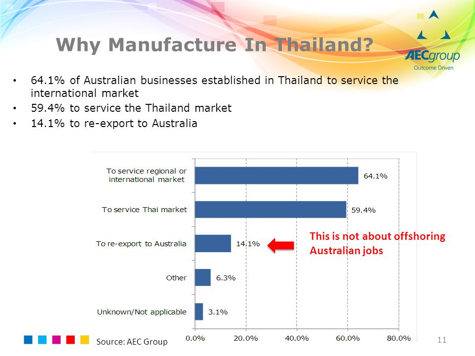 Why Manufacture In Thailand? 11 64.1% of Australian businesses established in Thailand to service the international market 59.4% to service the Thaila
