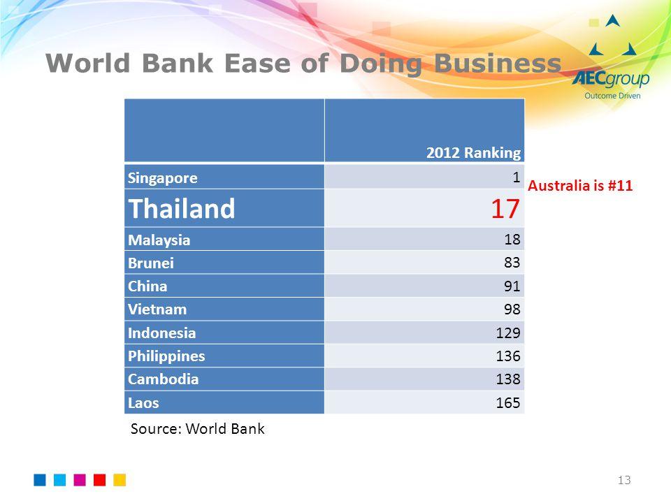 World Bank Ease of Doing Business 13 2012 Ranking Singapore1 Thailand17 Malaysia18 Brunei83 China91 Vietnam98 Indonesia129 Philippines136 Cambodia138