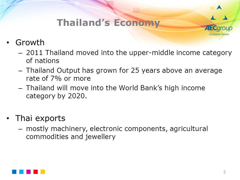 Thailand's Economy 2 Growth – 2011 Thailand moved into the upper-middle income category of nations – Thailand Output has grown for 25 years above an a