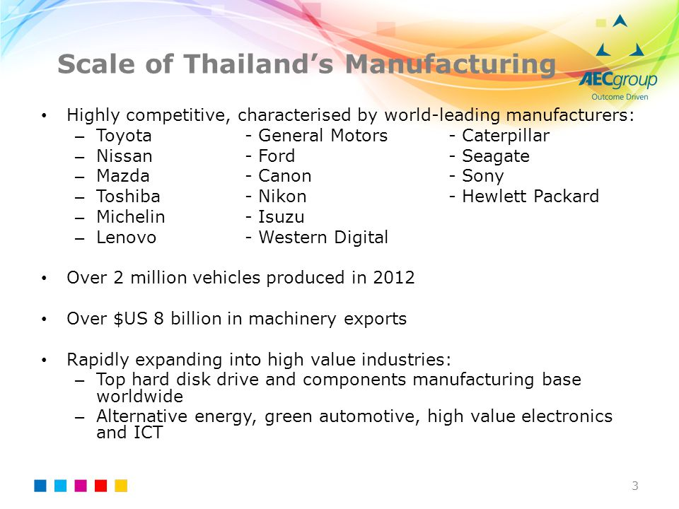 Scale of Thailand's Manufacturing Highly competitive, characterised by world-leading manufacturers: – Toyota - General Motors- Caterpillar – Nissan -