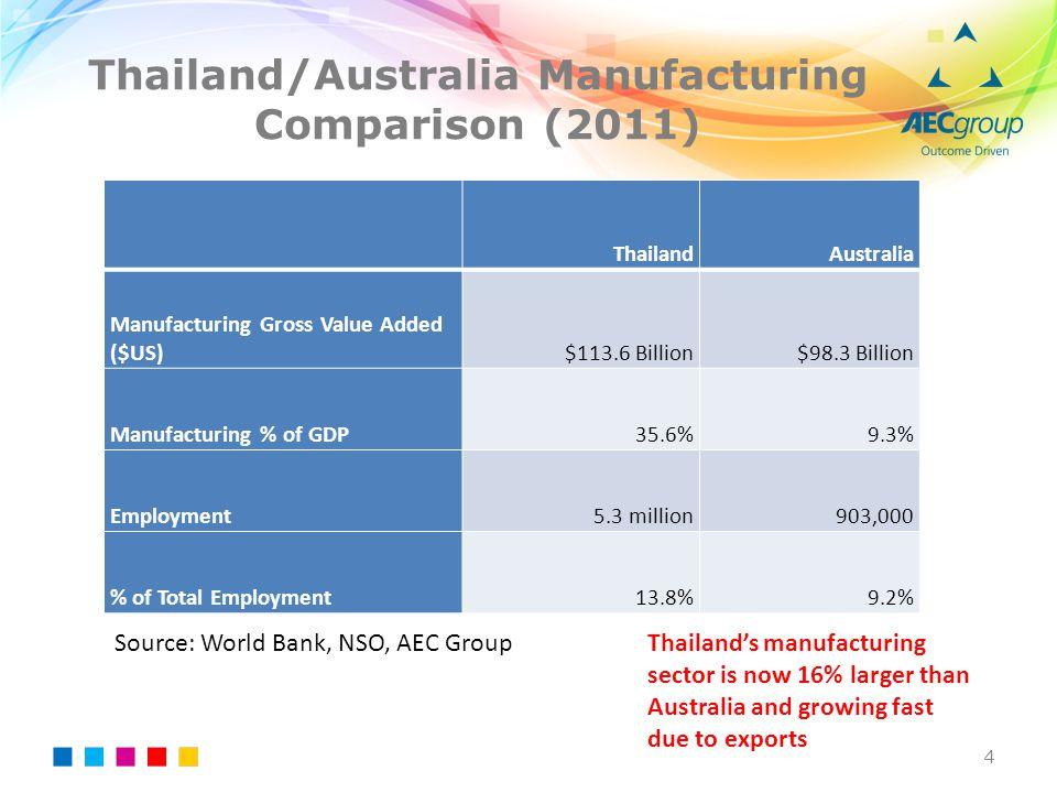 Thailand/Australia Manufacturing Comparison (2011) ThailandAustralia Manufacturing Gross Value Added ($US)$113.6 Billion$98.3 Billion Manufacturing %