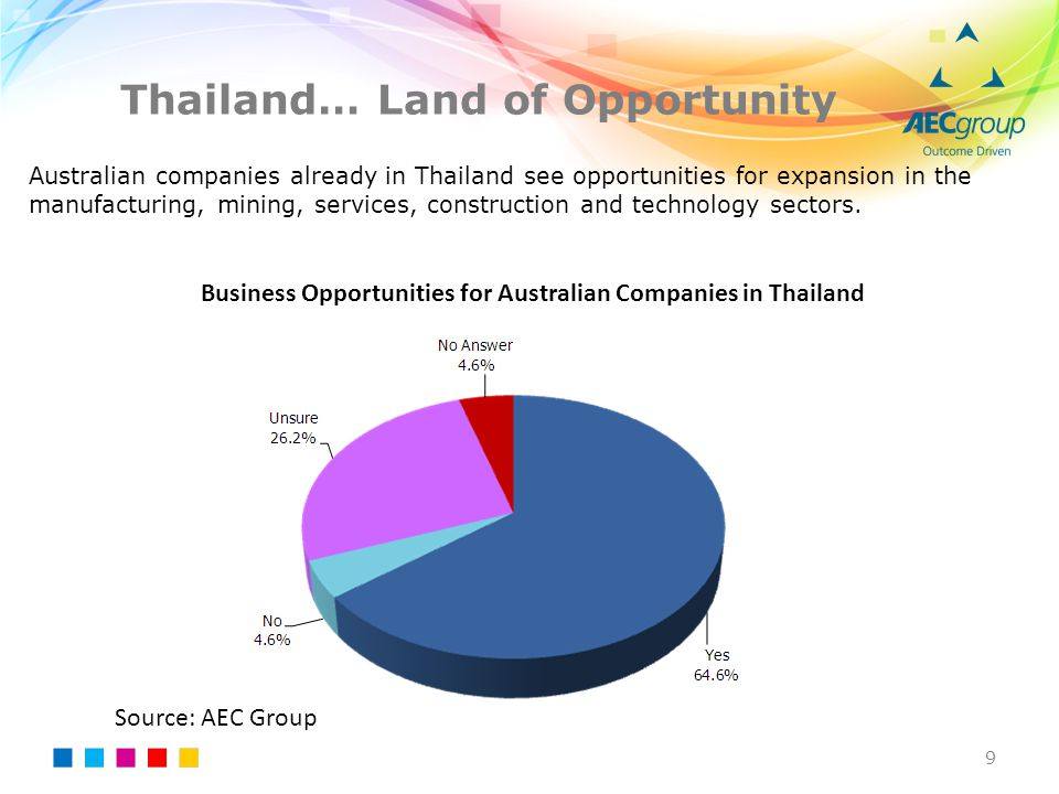 Thailand… Land of Opportunity 9 Australian companies already in Thailand see opportunities for expansion in the manufacturing, mining, services, const