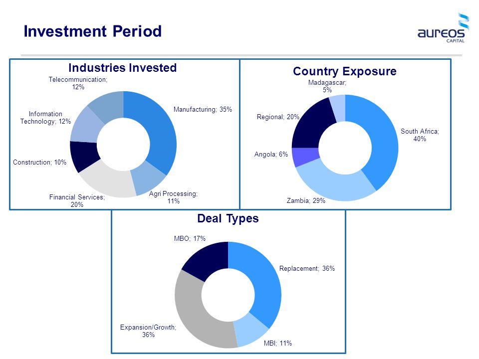 Investment Period
