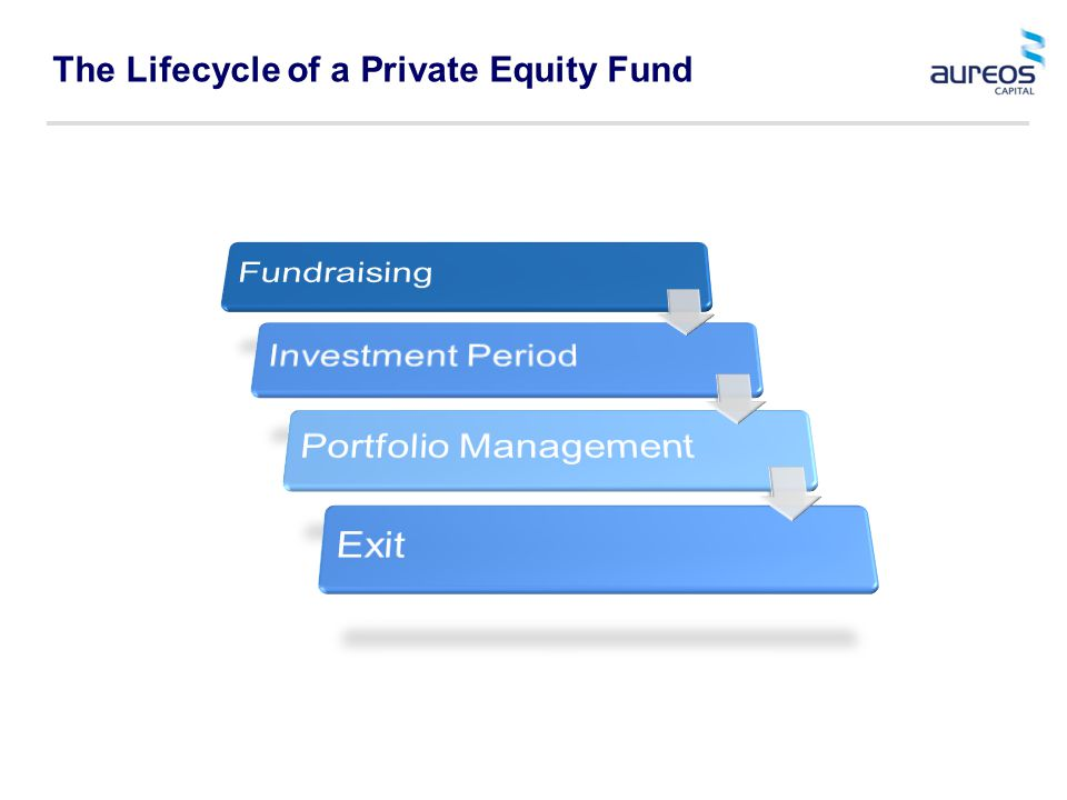 The Lifecycle of a Private Equity Fund