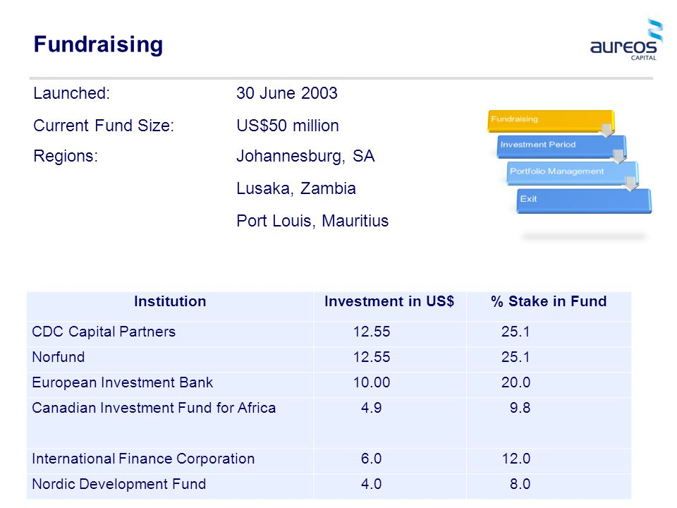Fundraising Launched:30 June 2003 Current Fund Size:US$50 million Regions:Johannesburg, SA Lusaka, Zambia Port Louis, Mauritius InstitutionInvestment in US$% Stake in Fund CDC Capital Partners 12.55 25.1 Norfund 12.55 25.1 European Investment Bank 10.00 20.0 Canadian Investment Fund for Africa 4.9 9.8 International Finance Corporation 6.0 12.0 Nordic Development Fund 4.0 8.0