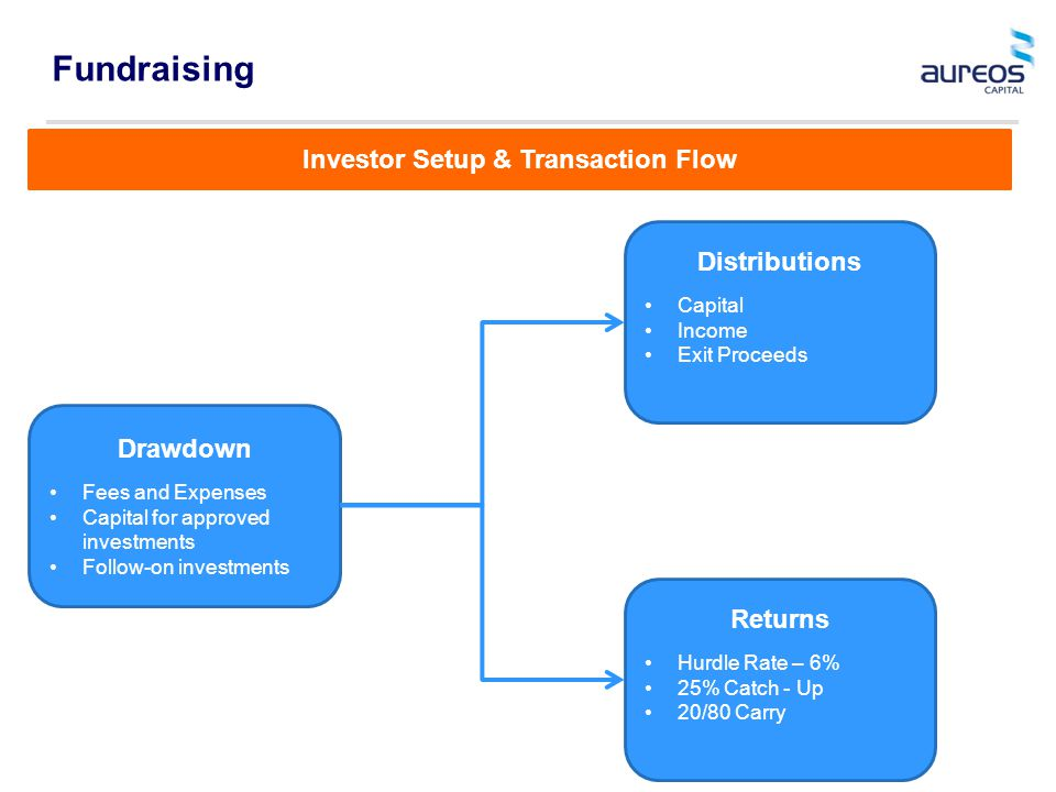 Fundraising Drawdown Fees and Expenses Capital for approved investments Follow-on investments Distributions Capital Income Exit Proceeds Returns Hurdle Rate – 6% 25% Catch - Up 20/80 Carry Investor Setup & Transaction Flow