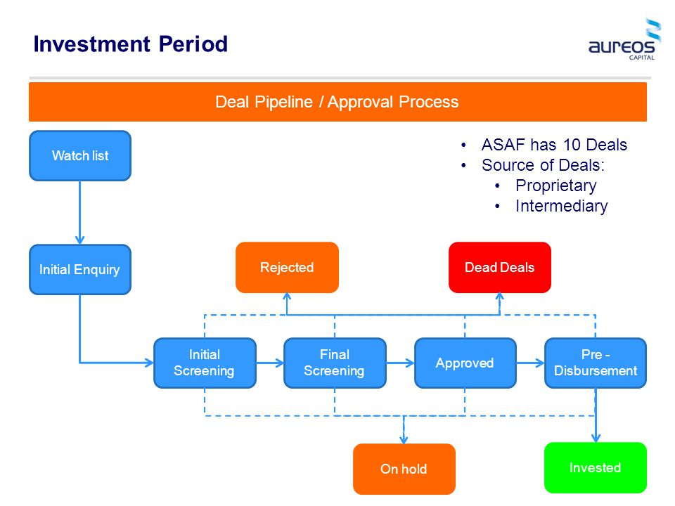 Investment Period ASAF has 10 Deals Source of Deals: Proprietary Intermediary Watch list Initial Enquiry Initial Screening Final Screening Approved Pre - Disbursement RejectedDead Deals On hold Deal Pipeline / Approval Process Invested