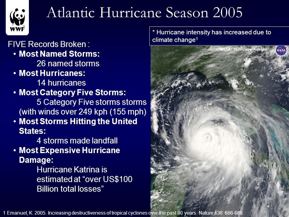 Atlantic Hurricane Season 2005 FIVE Records Broken : Most Named Storms: 26 named storms Most Hurricanes: 14 hurricanes Most Category Five Storms: 5 Category Five storms storms (with winds over 249 kph (155 mph) Most Storms Hitting the United States: 4 storms made landfall Most Expensive Hurricane Damage: Hurricane Katrina is estimated at over US$100 Billion total losses NASA: Hurricane Katrina * Hurricane intensity has increased due to climate change 1 1 Emanuel, K.