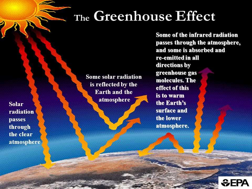 The Greenhouse Effect Solar radiation passes through the clear atmosphere Some solar radiation is reflected by the Earth and the atmosphere Some of the infrared radiation passes through the atmosphere, and some is absorbed and re-emitted in all directions by greenhouse gas molecules.