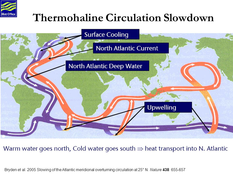 Bryden et al. 2005 Slowing of the Atlantic meridional overturning circulation at 25° N. Nature 438: 655-657 Thermohaline Circulation Slowdown