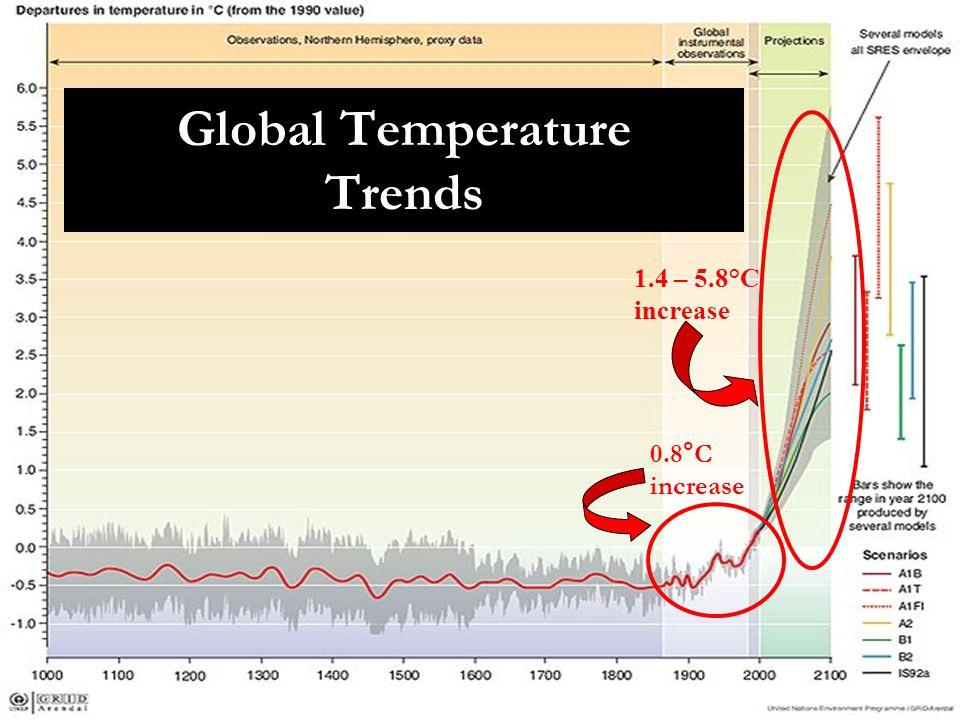 Global Temperature Trends 0.8°C increase 1.4 – 5.8°C increase