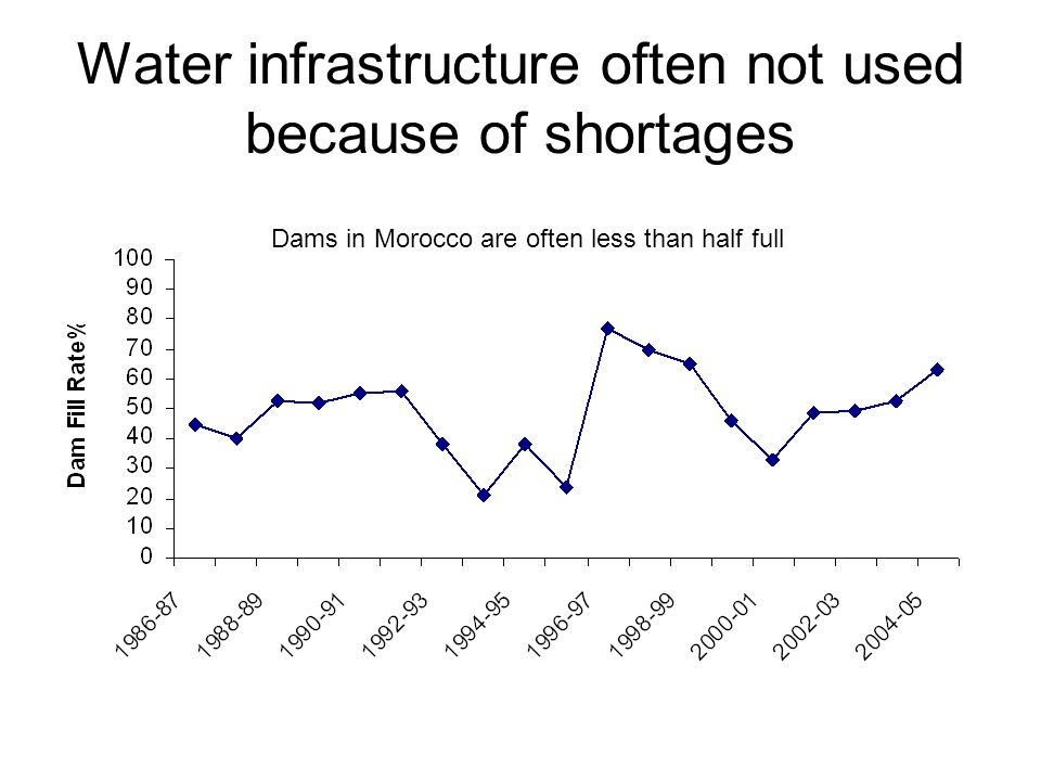 Water infrastructure often not used because of shortages Dams in Morocco are often less than half full