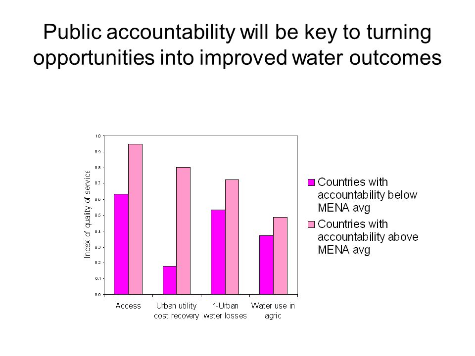 Public accountability will be key to turning opportunities into improved water outcomes