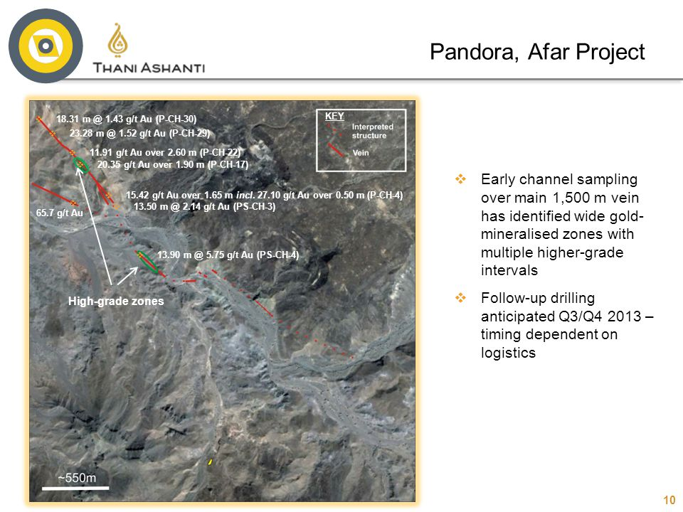 10 Pandora, Afar Project  Early channel sampling over main 1,500 m vein has identified wide gold- mineralised zones with multiple higher-grade interv