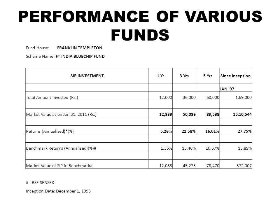 PERFORMANCE OF VARIOUS FUNDS Fund House: FRANKLIN TEMPLETON Scheme Name: FT INDIA BLUECHIP FUND SIP INVESTMENT1 Yr3 Yrs5 YrsSince Inception JAN 97 Total Amount Invested (Rs.)12,00036,00060,0001,69,000 Market Value as on Jan 31, 2011 (Rs.)12,33950,03689,53815,10,544 Returns (Annualised)*(%)5.26%22.58%16.01%27.75% Benchmark Returns (Annualised)(%)#1.36%15.46%10.67%15.89% Market Value of SIP in Benchmark#12,08845,27378,470572,007 # - BSE SENSEX Inception Date: December 1, 1993
