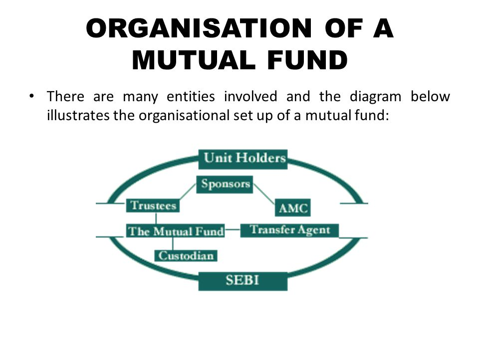 ORGANISATION OF A MUTUAL FUND There are many entities involved and the diagram below illustrates the organisational set up of a mutual fund: