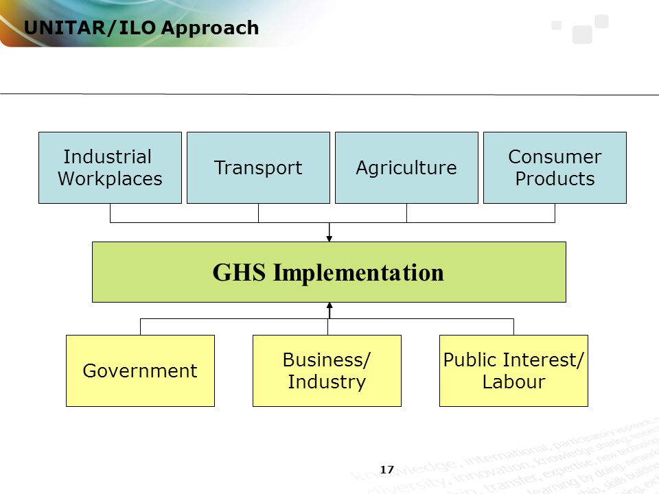 17 UNITAR/ILO Approach GHS Implementation Industrial Workplaces TransportAgriculture Consumer Products Government Business/ Industry Public Interest/ Labour