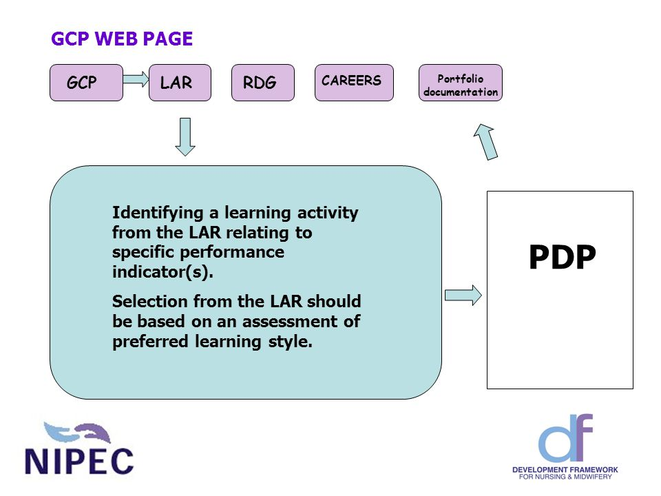 GCP WEB PAGE GCPLARRDG CAREERS Portfolio documentation PDP Identifying a learning activity from the LAR relating to specific performance indicator(s).