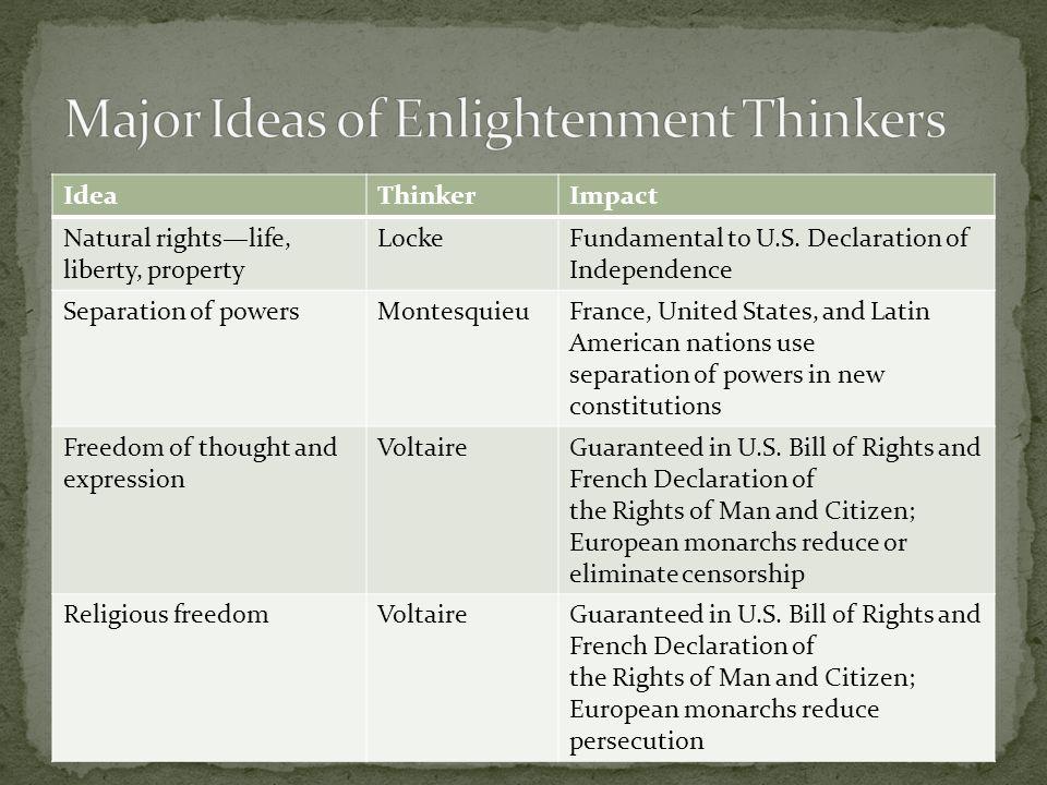 IdeaThinkerImpact Natural rights—life, liberty, property LockeFundamental to U.S. Declaration of Independence Separation of powersMontesquieuFrance, U