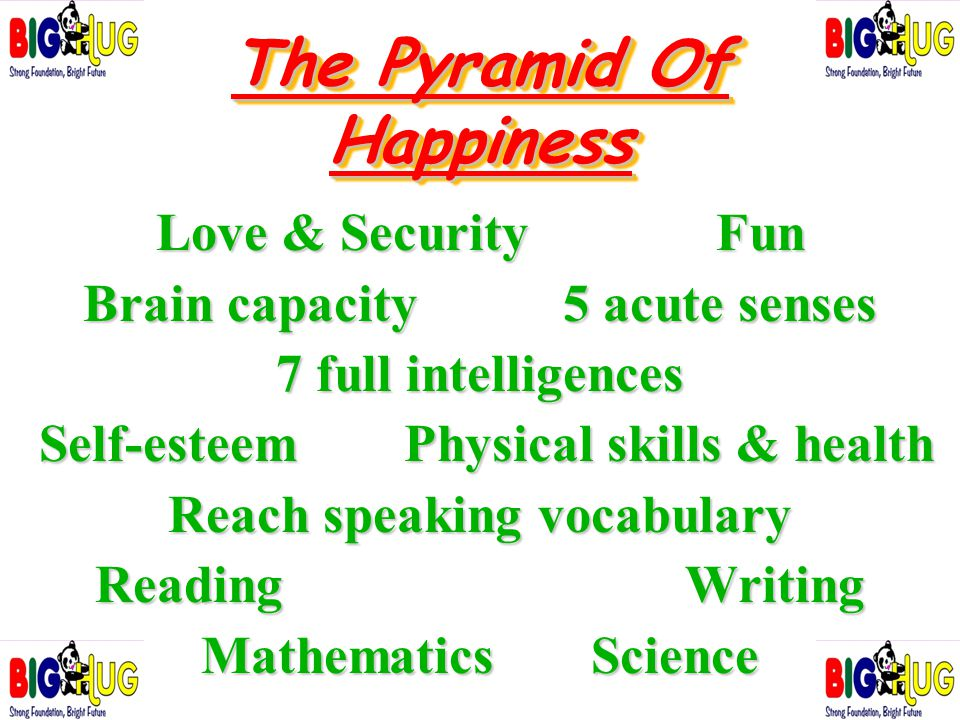 The Pyramid Of Happiness Love & Security Fun Brain capacity 5 acute senses 7 full intelligences Self-esteem Physical skills & health Self-esteem Physi