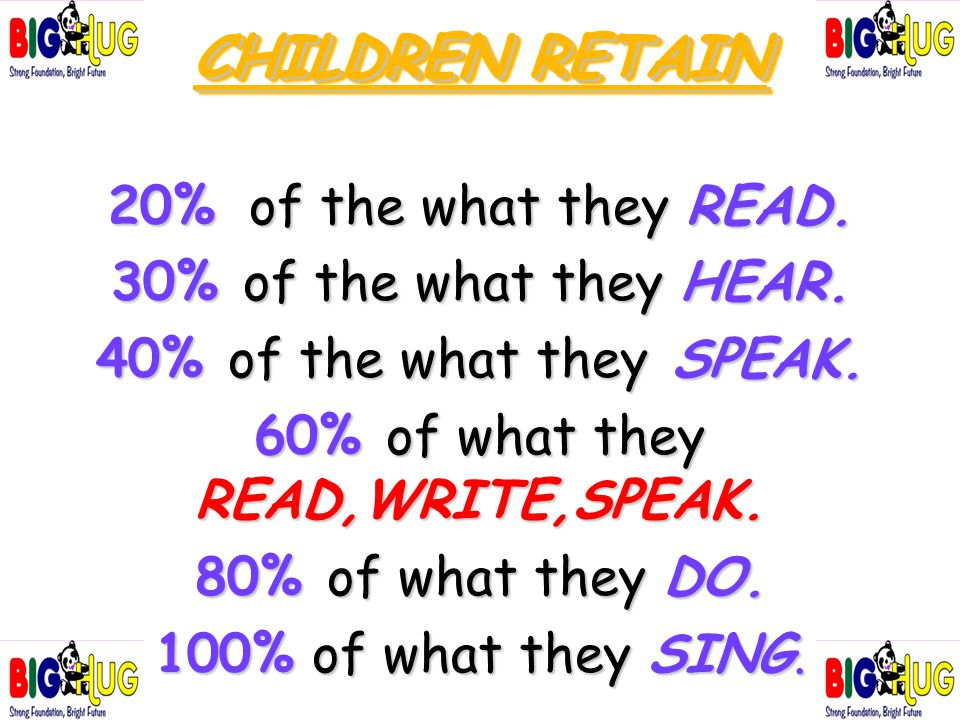 CHILDREN RETAIN 20% of the what they READ. 30% of the what they HEAR. 40% of the what they SPEAK. 60% of what they READ,WRITE,SPEAK. 80% of what they