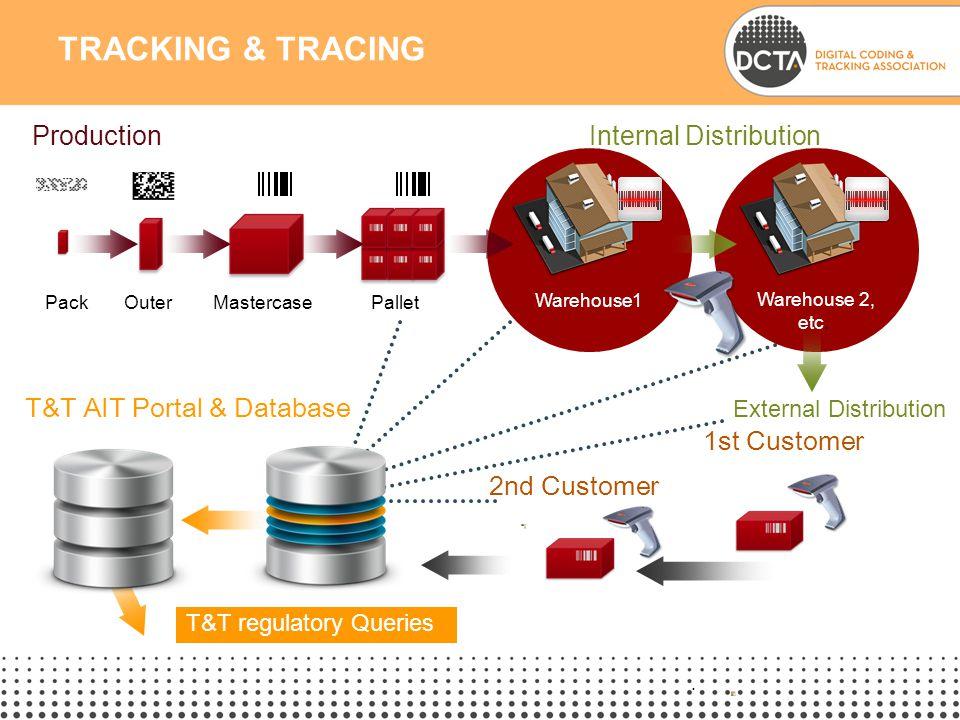 .. TRACKING & TRACING T&T AIT Portal & Database Internal Distribution Production MastercasePalletOuter Warehouse1 Warehouse 2, etc. T&T regulatory Que