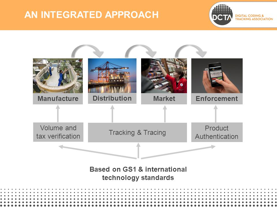 AN INTEGRATED APPROACH Volume and tax verification Product Authentication Manufacture Distribution MarketEnforcement Tracking & Tracing Based on GS1 & international technology standards