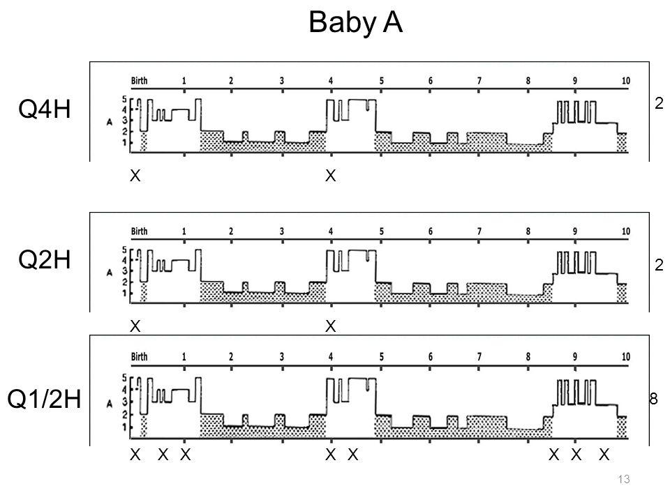13 Baby A Q4H Q2H Q1/2H XX XX X 2 XXXXXXX 2 8