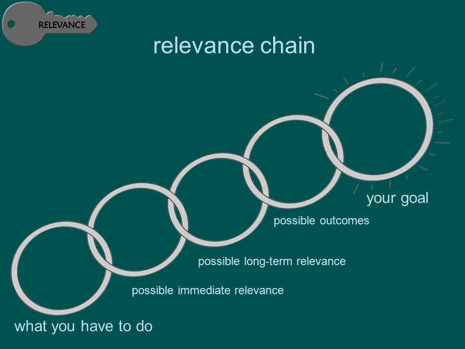 relevance chain what you have to do possible immediate relevance possible long-term relevance possible outcomes your goal