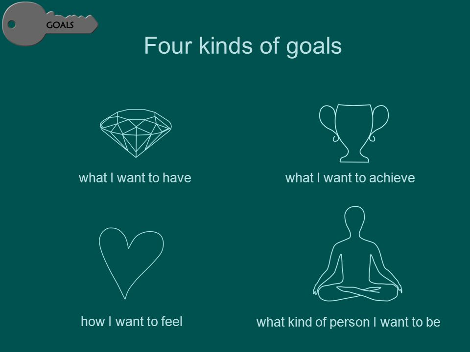 Four kinds of goals what I want to havewhat I want to achieve how I want to feel what kind of person I want to be