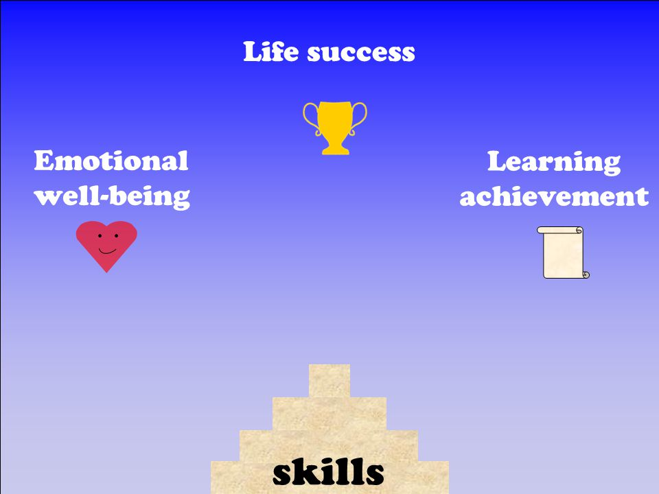 Emotional well-being Life success Learning achievement skills