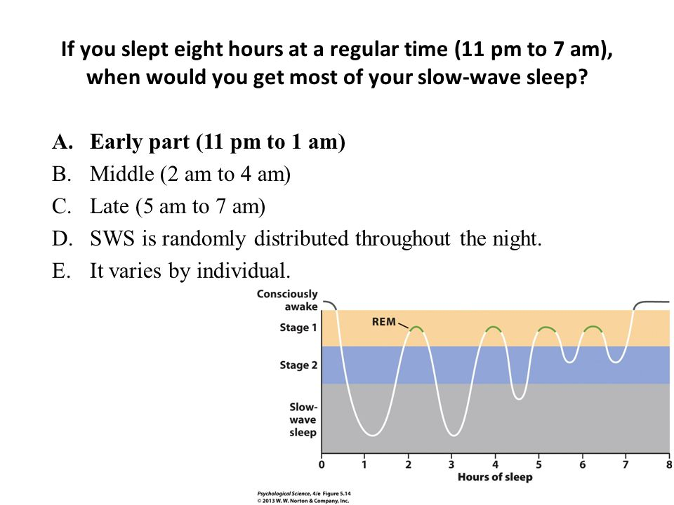 If you slept eight hours at a regular time (11 pm to 7 am), when would you get most of your slow-wave sleep.