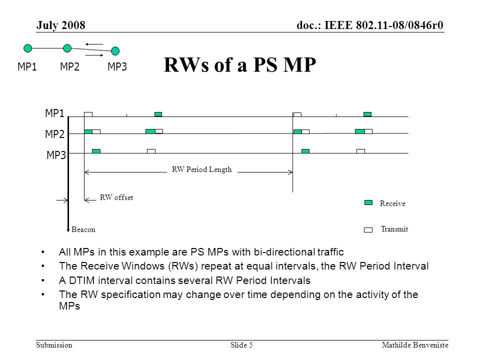doc.: IEEE 802.11-08/0846r0 Submission July 2008 Mathilde BenvenisteSlide 5 RWs of a PS MP All MPs in this example are PS MPs with bi-directional traf