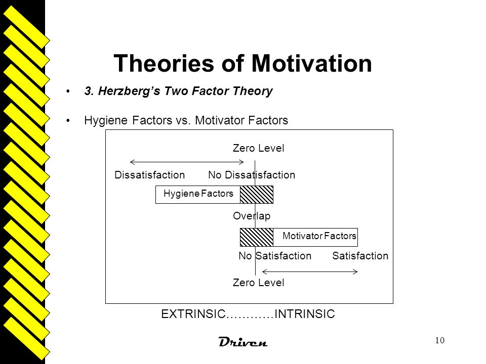 Driven 10 Theories of Motivation 3. Herzberg's Two Factor Theory Hygiene Factors vs. Motivator Factors EXTRINSIC…………INTRINSIC Dissatisfaction No Dissa
