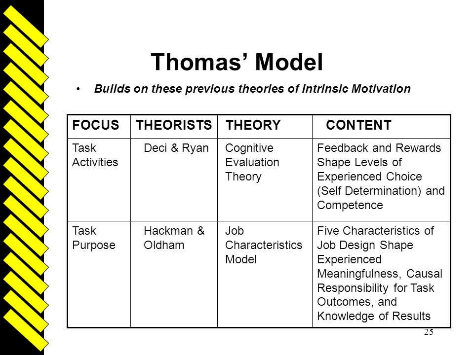 Driven 25 Thomas' Model Builds on these previous theories of Intrinsic Motivation Five Characteristics of Job Design Shape Experienced Meaningfulness,