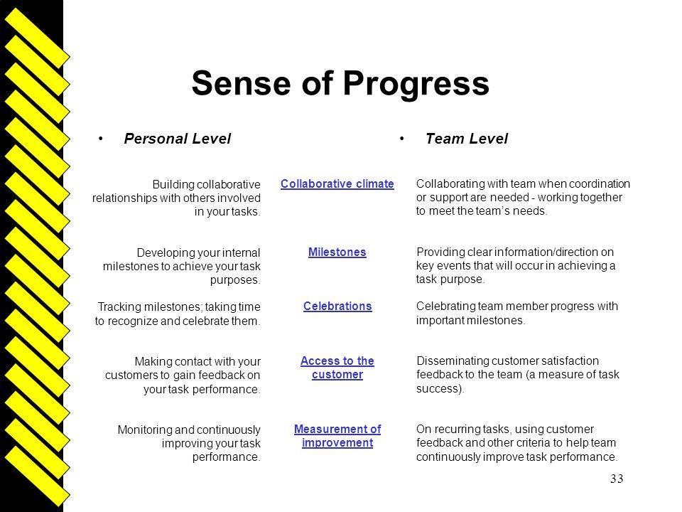 Driven 33 Sense of Progress Personal LevelTeam Level Collaborative climate Milestones Celebrations Access to the customer Measurement of improvement C