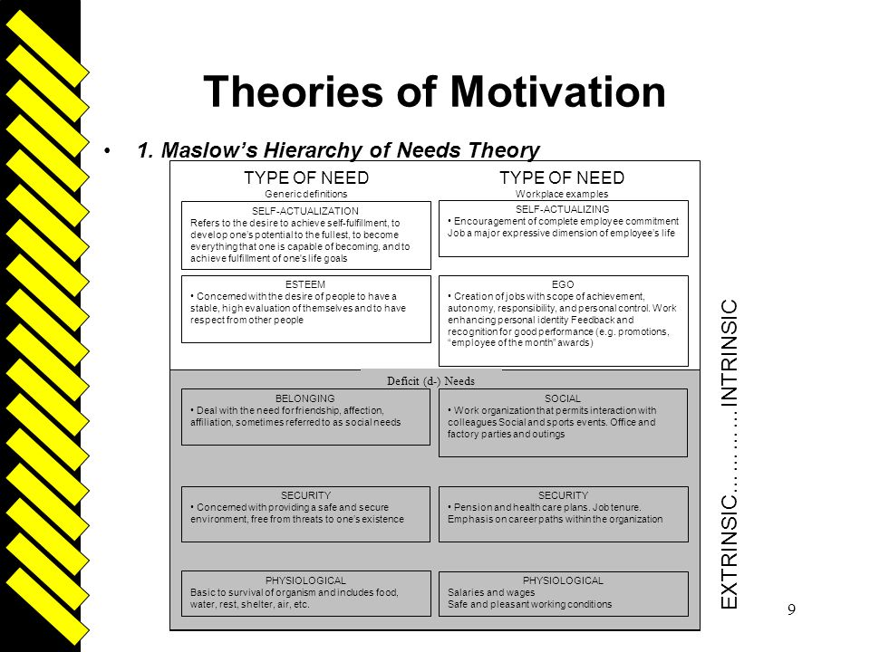 Driven 9 Theories of Motivation 1. Maslow's Hierarchy of Needs Theory TYPE OF NEED Generic definitions PHYSIOLOGICAL Salaries and wages Safe and pleas