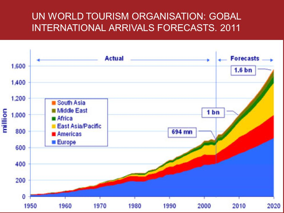 UN WORLD TOURISM ORGANISATION: GOBAL INTERNATIONAL ARRIVALS FORECASTS. 2011