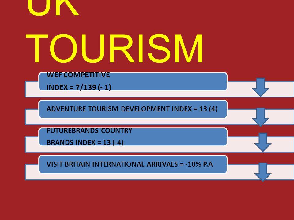 UK TOURISM WEF COMPETITIVE INDEX = 7/139 (- 1) ADVENTURE TOURISM DEVELOPMENT INDEX = 13 (4) FUTUREBRANDS COUNTRY BRANDS INDEX = 13 (-4) VISIT BRITAIN INTERNATIONAL ARRIVALS = -10% P.A