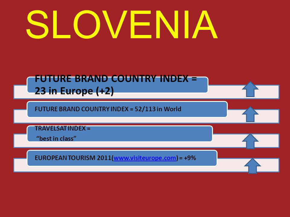 SLOVENIA FUTURE BRAND COUNTRY INDEX = 23 in Europe (+2) FUTURE BRAND COUNTRY INDEX = 52/113 in World TRAVELSAT INDEX = best in class EUROPEAN TOURISM 2011(www.visiteurope.com) = +9%www.visiteurope.com