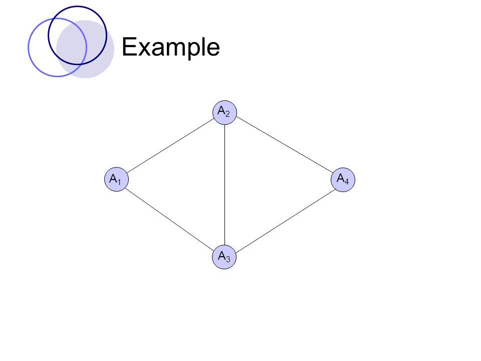 Example A1A1 A4A4 A3A3 A2A2