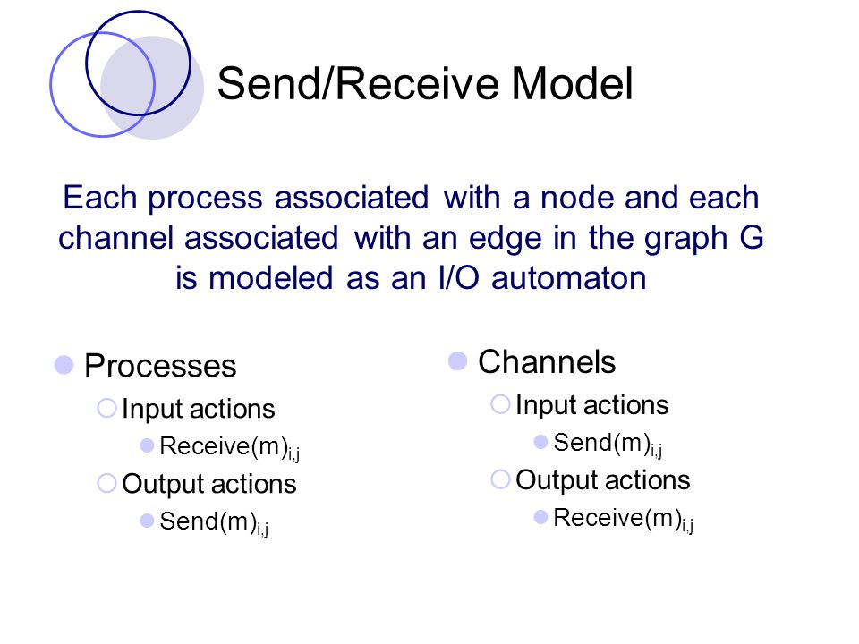 Send/Receive Model Processes  Input actions Receive(m) i,j  Output actions Send(m) i,j Channels  Input actions Send(m) i,j  Output actions Receive(m) i,j Each process associated with a node and each channel associated with an edge in the graph G is modeled as an I/O automaton